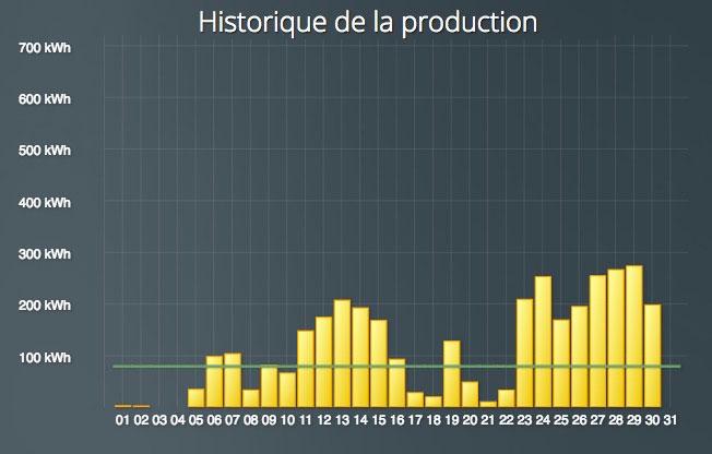 Production énergie solaire