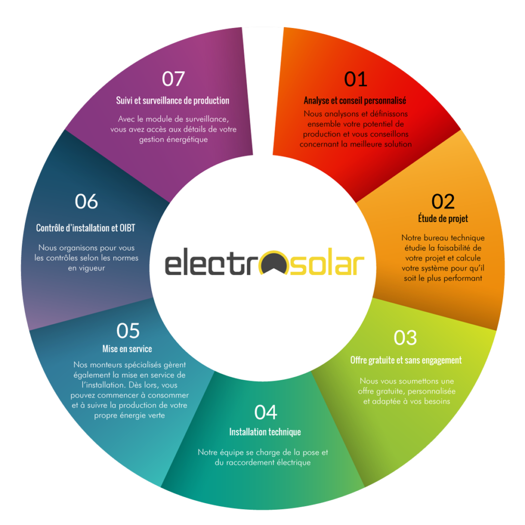 Analyse et Concept/étude panneaux solaires photovoltaïque